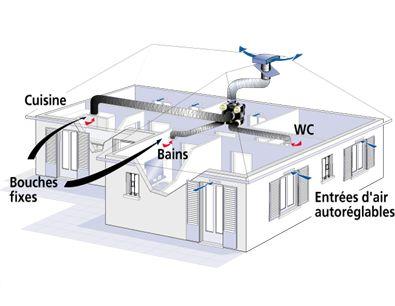 Installation de ventilation